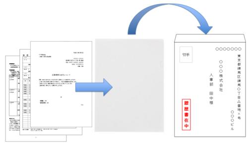 送付状、履歴書、職務経歴書をクリアファイルに入れて封筒に入れる向きと順番