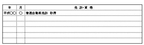 履歴書の免許・資格